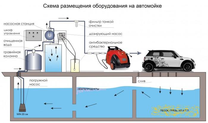 очистная установка для автомойки арос-box очистка промышленных сточных вод очистка воды в автомойке